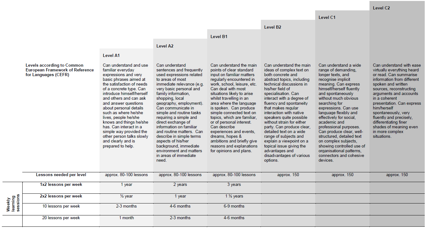 language levels according to CEFR and learning times